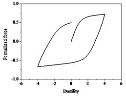 Bouc-Wen hysteresis curve