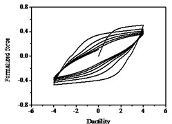 Hysteresis curves variation with parameter ζs