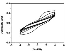 Hysteresis curves variation with parameter ψ