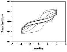 Hysteresis curves variation with parameter λ