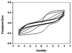Hysteresis curves variation with parameter δψ