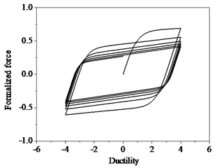 Hysteresis loops with strength degradation