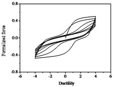 Hysteresis curves variation with parameter p