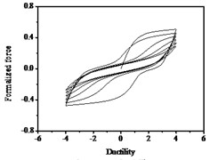 Hysteresis curves variation with parameter q