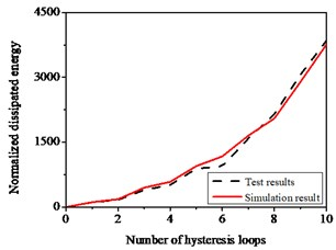 Hysteresis behavior of RC columns under bending effect: a) The test and numerical simulation results, b) Cumulative energy dissipation