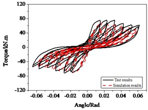 Hysteresis behavior of RC columns under torsion effect: a) The test and numerical simulation results, b) Cumulative energy dissipation
