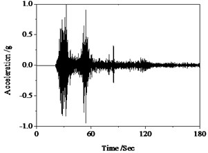 Hysteresis behavior of RC columns under torsion effect:  a) Wenchuan earthquake wave, b) Hysteresis loops