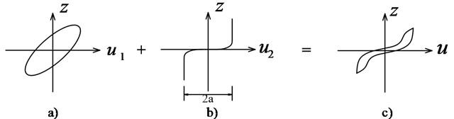 Slip-lock series element for pinching hysteresis: a) Initial Bouc-Wen model,  b) Slip-lock element, c) Improved hysteretic model