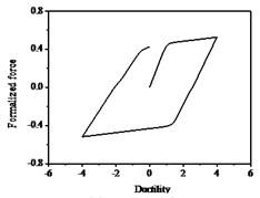 Hysteresis curves variation with parameter n