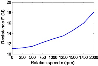 Influence of the speed parameters