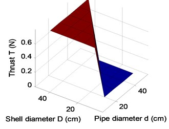 Analysis of the key parameters