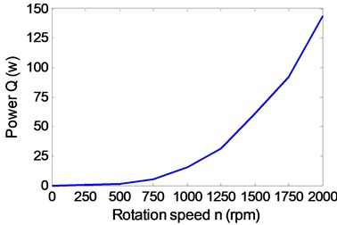 Influence of the propeller rotation speed