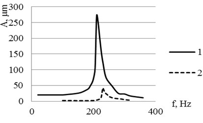 Frequency response for the piezoelectric 2D bending actuator used in experiments: a) frequency responses of the actuator tip when second bimorph is exited: 1 – in y direction, 2 – in x direction;  b) frequency responses of the actuator tip when first bimorph is exited: 1 – in x direction, 2 – in y direction
