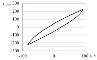 Flexural deflection of the actuator's tip under a sinusoidal input voltage and frequency of 20Hz:  a) hysteresis of the first bimorph; b) hysteresis of the second bimorph