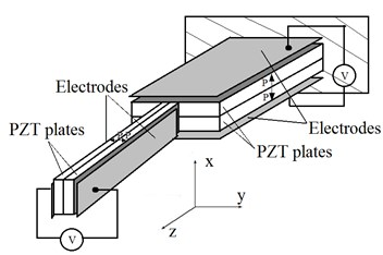 Investigated piezoelectric actuator: a) structure of 2D actuator used in FEM,  b) FEM for numerical modelling