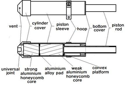 Primary pillar structure diagram