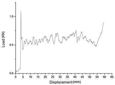 Primary pillar weak honeycomb load – displacement test curve