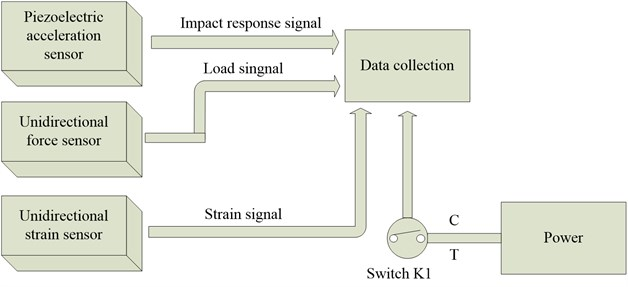 Single set of load and acceleration measurement equipments
