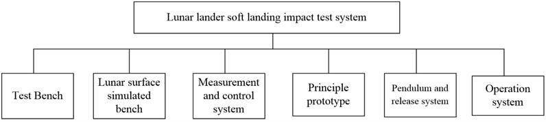 Architecture of lunar lander impact test system