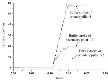 Buffer stroke of buffer institution 1