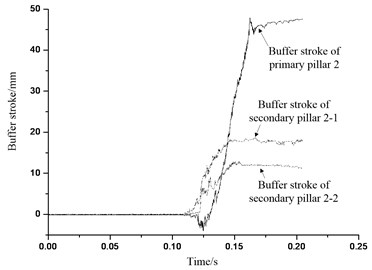 Buffer stroke of buffer institution 2