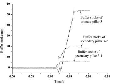 Buffer stroke of buffer institution 3