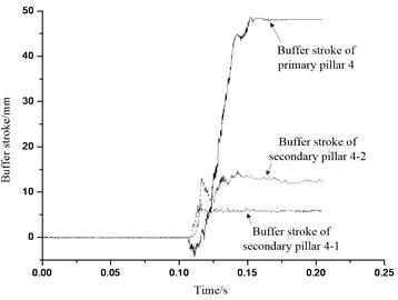 Buffer stroke of buffer institution 4