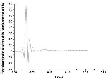 Vertical acceleration response  of the lunar lander foot pad 1