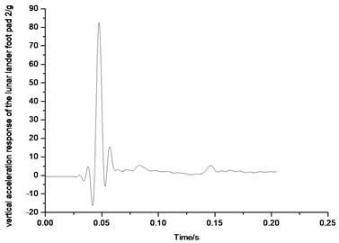 Vertical acceleration response  of the lunar lander foot pad 2