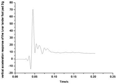 Vertical acceleration response  of the lunar lander foot pad 3