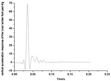 Vertical acceleration response  of the lunar lander foot pad 4