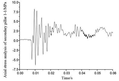 Axial stress of secondary pillar 1-1