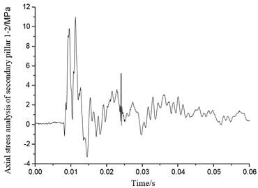 Axial stress of secondary pillar 1-2