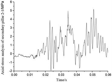 Axial stress of secondary pillar 2-1