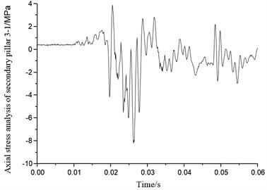 Axial stress of secondary pillar 3-1