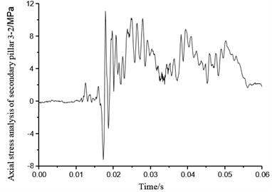 Axial stress of secondary pillar 3-2