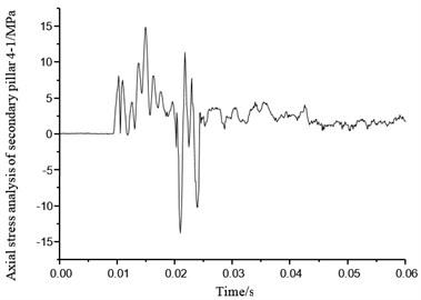 Axial stress of secondary pillar 4-1