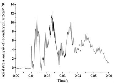 Axial stress of secondary pillar 2-2