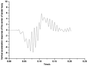 Vertical acceleration response of the top center of body in 2-2 mode