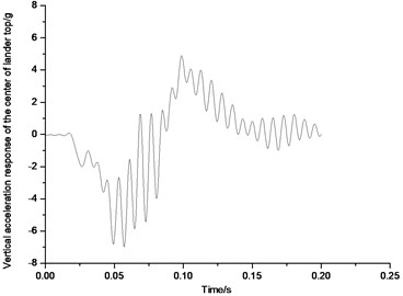 Vertical acceleration response of the top center of body in 1-2-1 mode