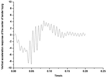 Acceleration response of the top center  of body in 1-2-1 mode