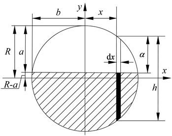 Parameters of crack model