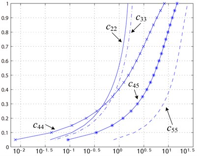 Crack flexibility coefficient