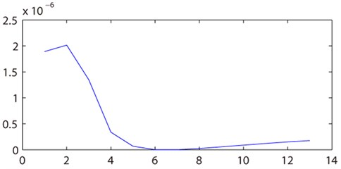 Determination of the position of the crack