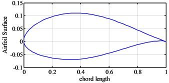 NACA63418 airfoil shape