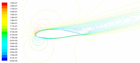 The flow fields of wind turbine blade airfoil when angle of attack is 14°