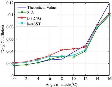 The comparison of drag coefficient using different models