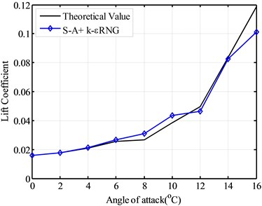 The drag coefficient using  combined model
