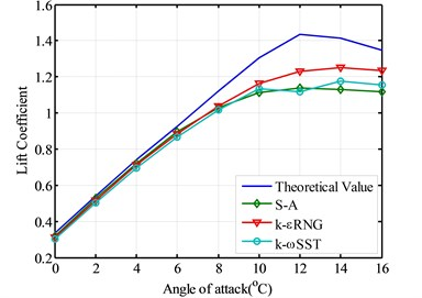 The comparison of lift coefficient using different model