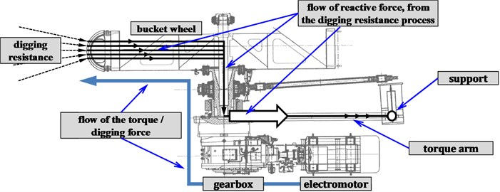 General schematic of active and reactive forces of a bucket wheel drive